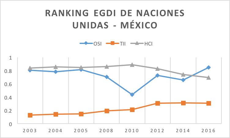 Ranking EGDI